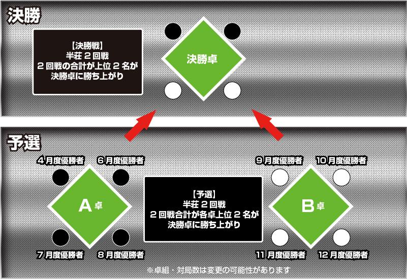 KING of 麻雀グランドチャンピオン大会システム